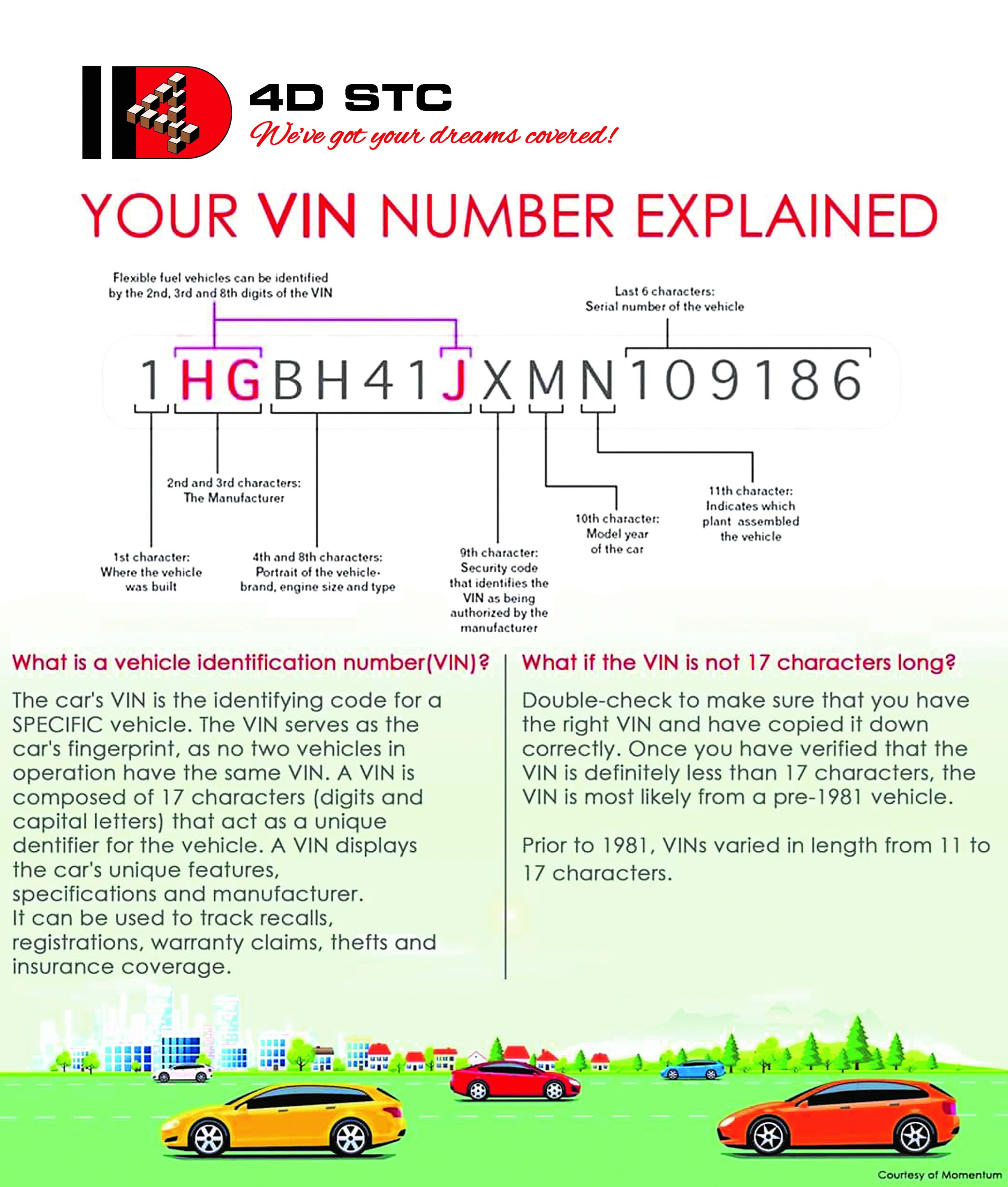 Your VIN number explained!